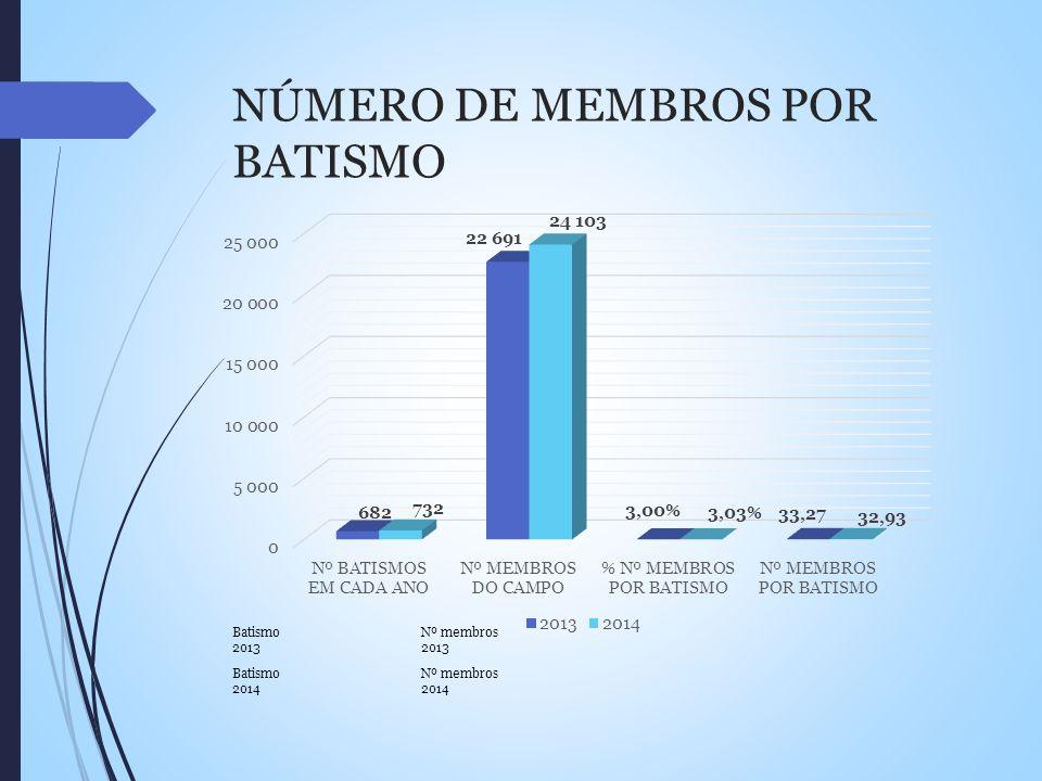 NÚMERO DE MEMBROS POR BATISMO Batismo 2013 Batismo 2014 Nº membros 2013 Nº membros 2014