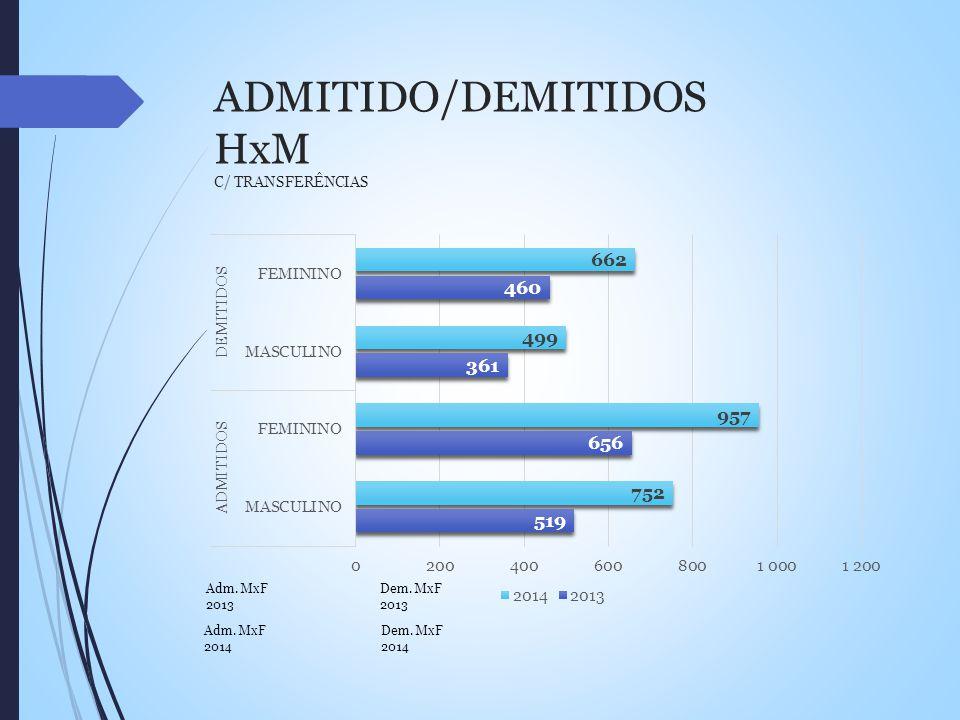 ADMITIDO/DEMITIDOS HxM C/ TRANSFERÊNCIAS Adm. MxF 2014 Adm. MxF 2013 Dem. MxF 2013 Dem. MxF 2014