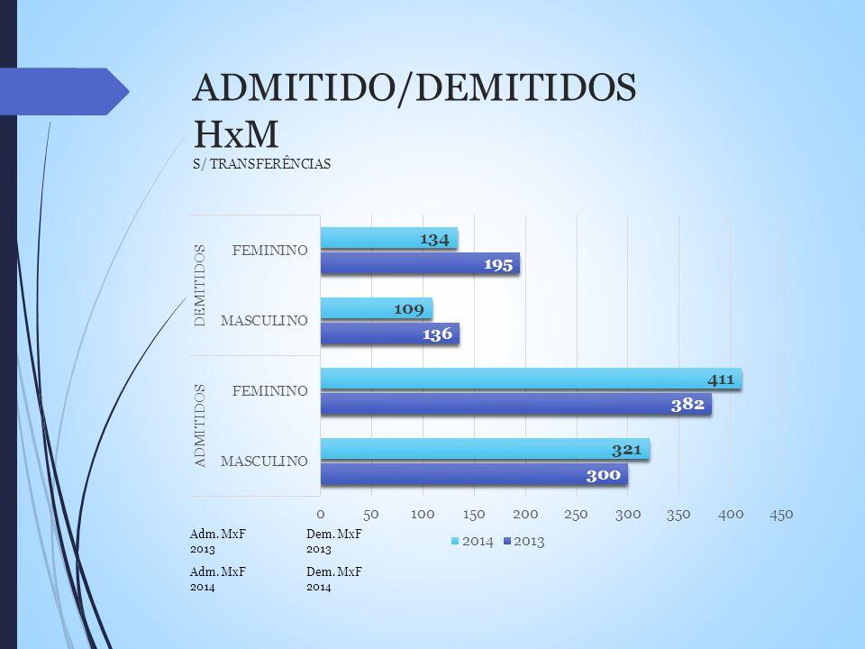 ADMITIDO/DEMITIDOS HxM S/ TRANSFERÊNCIAS Adm. MxF 2014 Dem. MxF 2014 Dem. MxF 2013 Adm. MxF 2013