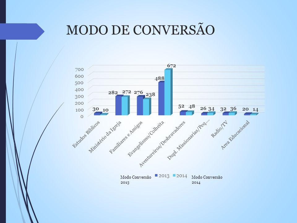 MODO DE CONVERSÃO Modo Conversão 2013 Modo Conversão 2014