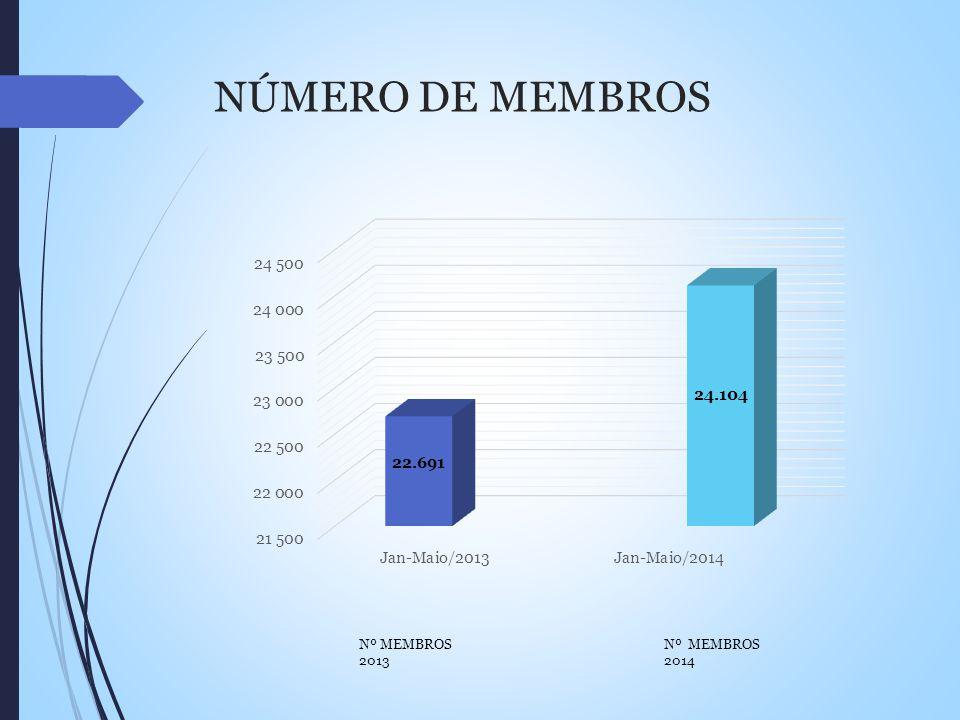NÚMERO DE MEMBROS Nº MEMBROS 2013 Nº MEMBROS 2014