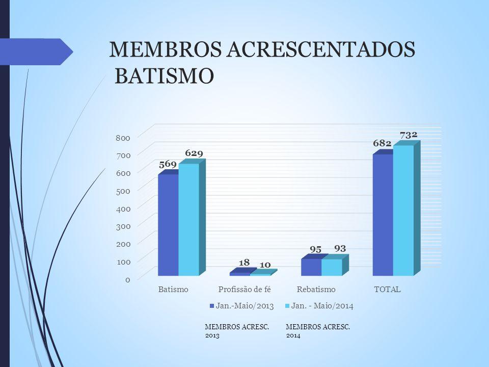 MEMBROS ACRESCENTADOS BATISMO MEMBROS ACRESC. 2014 MEMBROS ACRESC. 2013