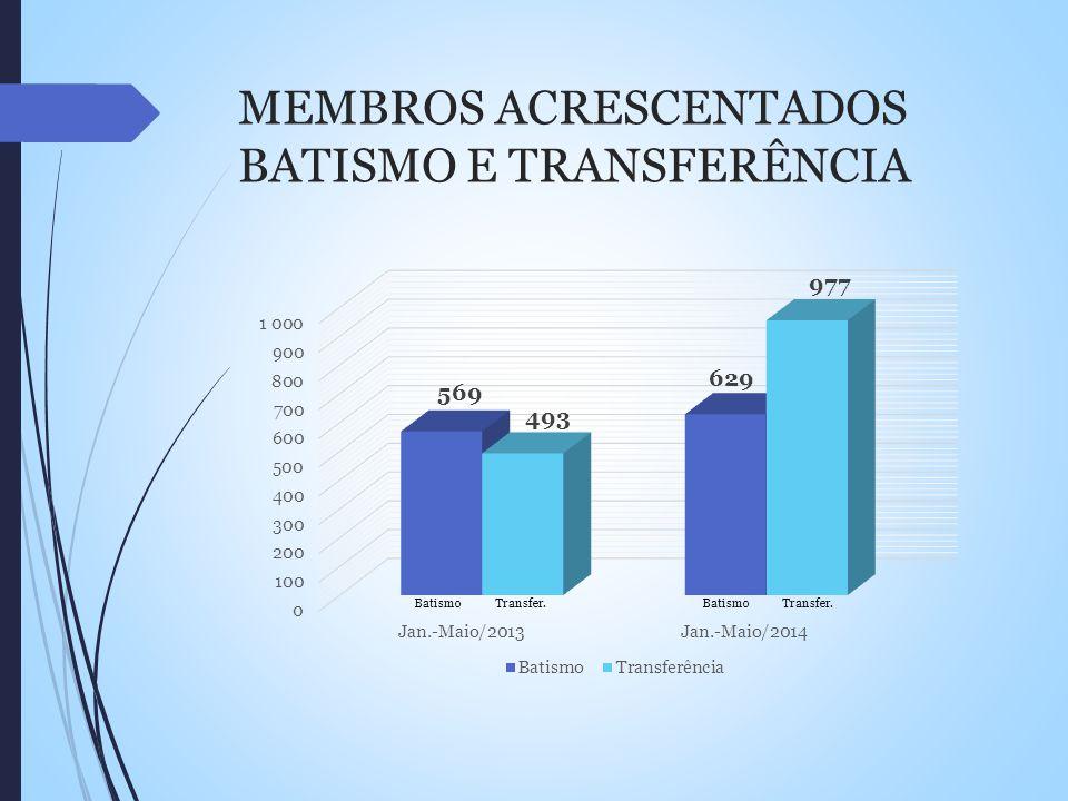MEMBROS ACRESCENTADOS BATISMO E TRANSFERÊNCIA BatismoTransfer. Batismo