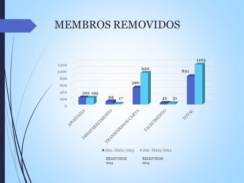 MEMBROS REMOVIDOS REMOVIDOS 2013 REMOVIDOS 2014