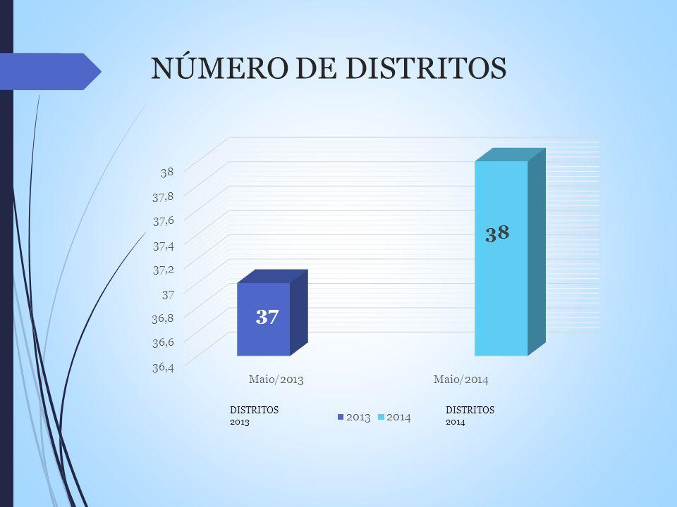 NÚMERO DE DISTRITOS DISTRITOS 2013 DISTRITOS 2014