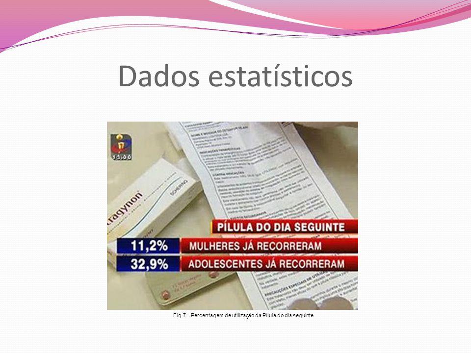 Dados estatísticos Fig.7 – Percentagem de utilização da Pílula do dia seguinte