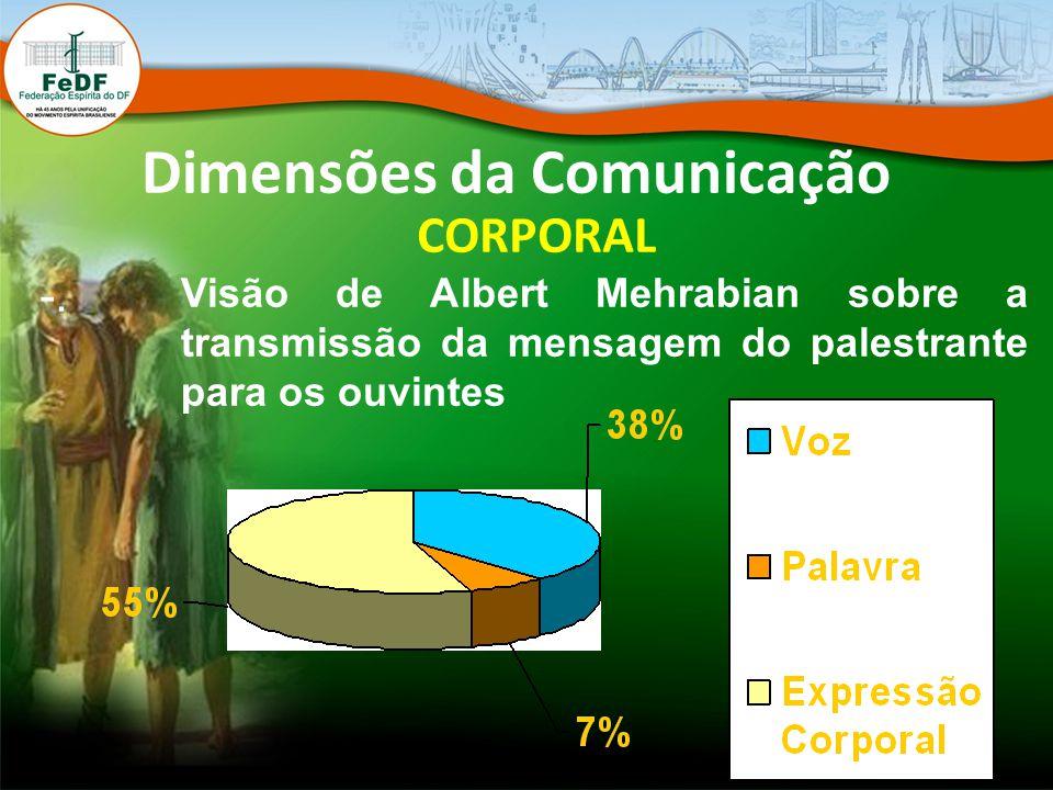 Dimensões da Comunicação CORPORAL -. Visão de Albert Mehrabian sobre a transmissão da mensagem do palestrante para os ouvintes