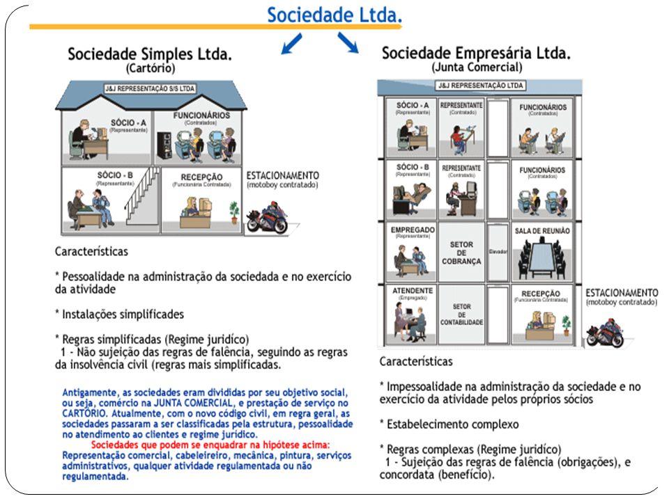 Constituição POR CONTRATO SOCIAL – instrumento público ou privado, devidamente registrado na Junta Comercial.