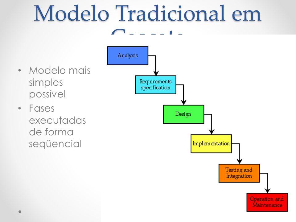 Modelo Tradicional em Cascata Modelo mais simples possível Fases executadas de forma seqüencial
