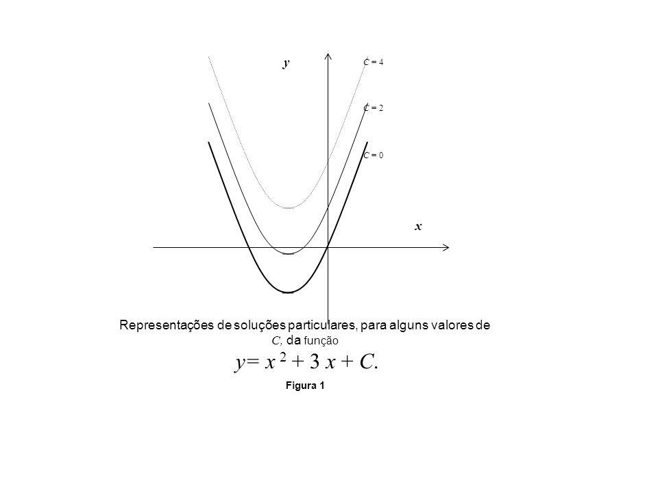 Representações de soluções particulares, para alguns valores de C, da função y= x 2 + 3 x + C. Figura 1 C = 0 C = 2 C = 4 x y
