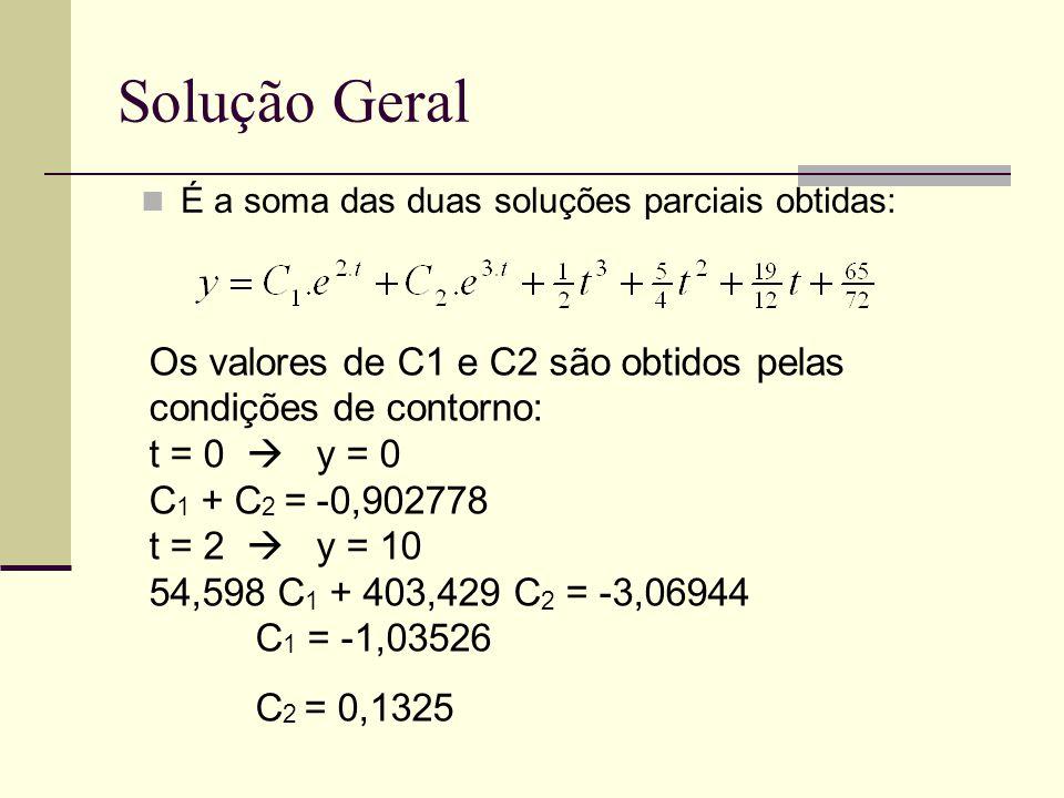Solução Geral É a soma das duas soluções parciais obtidas: Os valores de C1 e C2 são obtidos pelas condições de contorno: t = 0  y = 0 C 1 + C 2 = -0,902778 t = 2  y = 10 54,598 C 1 + 403,429 C 2 = -3,06944 C 1 = -1,03526 C 2 = 0,1325