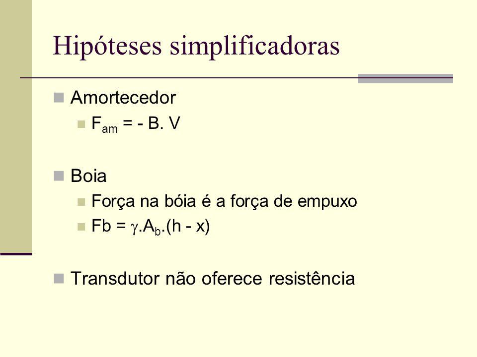 Hipóteses simplificadoras Amortecedor F am = - B.