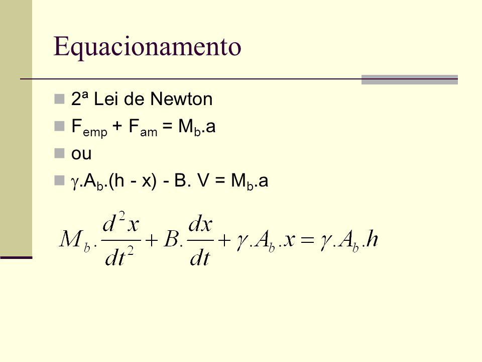 Equacionamento 2ª Lei de Newton F emp + F am = M b.a ou .A b.(h - x) - B. V = M b.a