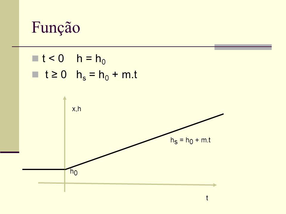 Função t < 0 h = h 0 t ≥ 0 h s = h 0 + m.t x,h t h s = h 0 + m.t h0h0