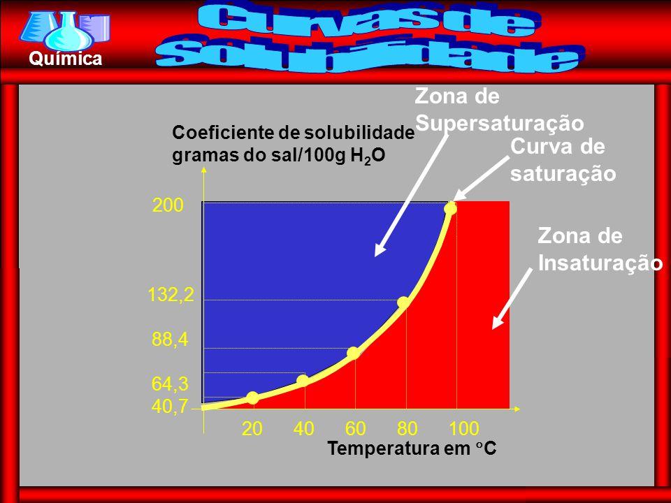 Química 20 40 60 80 100 200 132,2 88,4 64,3 40,7 Temperatura em  C Coeficiente de solubilidade gramas do sal/100g H 2 O Zona de Supersaturação Curva