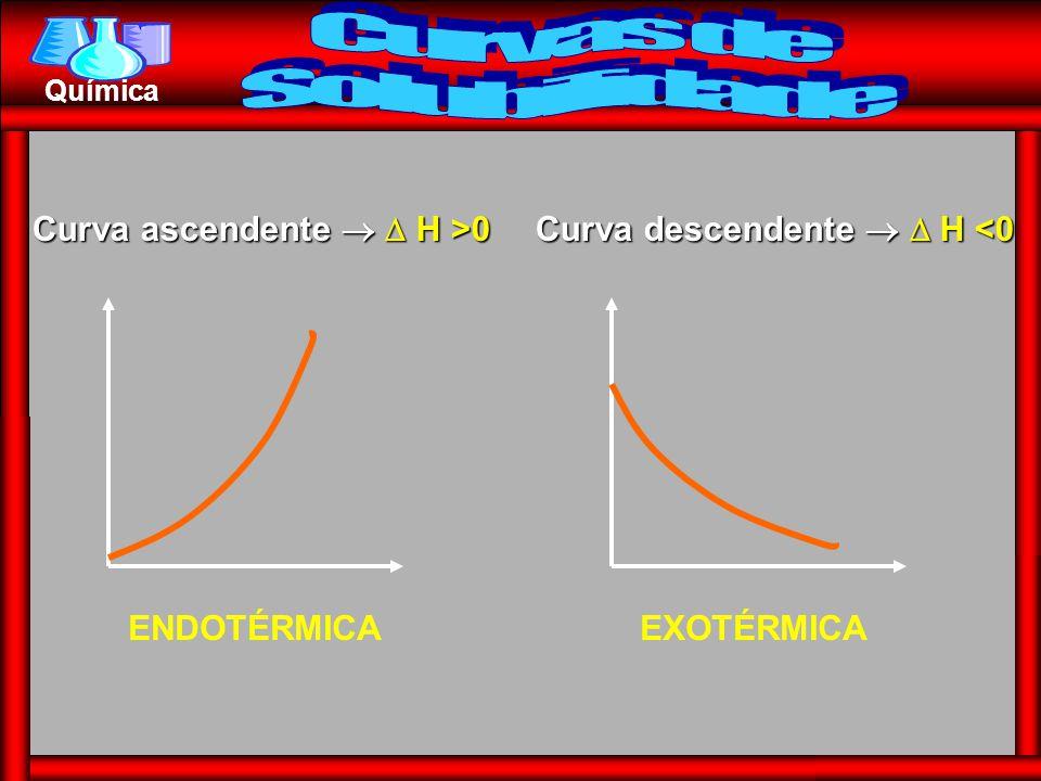 Química Curva ascendente   H >0 Curva descendente   H <0 ENDOTÉRMICAEXOTÉRMICA