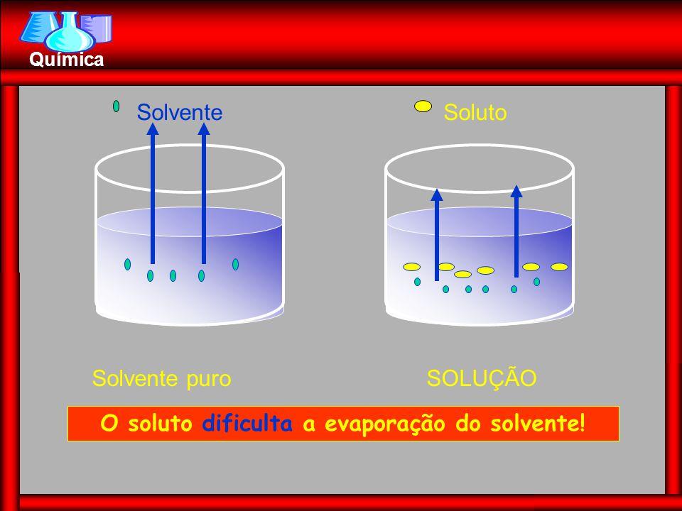 Química Solvente puro Solvente SOLUÇÃO Soluto O soluto dificulta a evaporação do solvente!