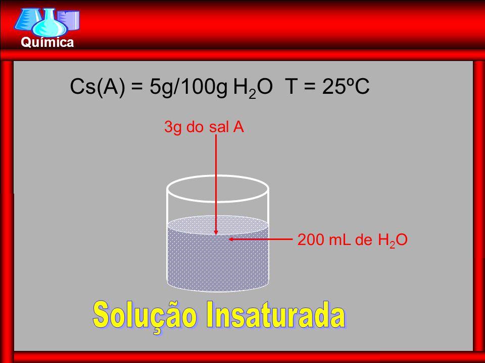 Química 200 mL de H 2 O 3g do sal A + 10g do sal A Cs(A) = 5g/100g H 2 O T = 25ºC 3g de Precipitado ou Corpo de Fundo