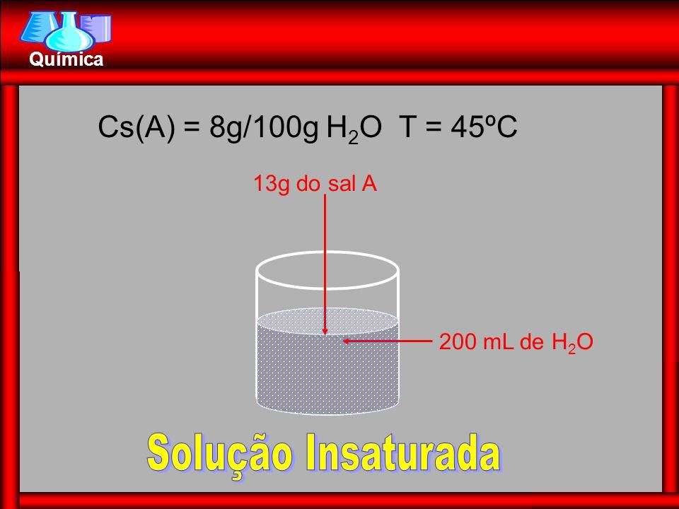 Química Propriedades Coligativas para Soluções Iônicas: Açúcar (C 12 H 22 O 11 ) água Uma só partícula (molecular) Sal (NaCl) água Na + + Cl - duas partículas (iônica) CaCl 2  Ca +2 + 2Cl - 3 vezes maior H 3 PO 4  3H + + PO 4 -3 4 vezes maior Fator de Van't Hoff: i = 1 +  (q – 1)