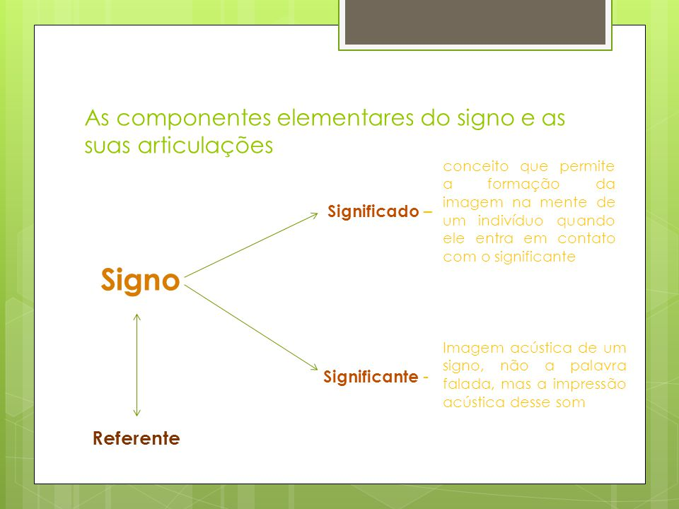 As componentes elementares do signo e as suas articulações Significado – Signo Significante - Referente Imagem acústica de um signo, não a palavra falada, mas a impressão acústica desse som conceito que permite a formação da imagem na mente de um indivíduo quando ele entra em contato com o significante