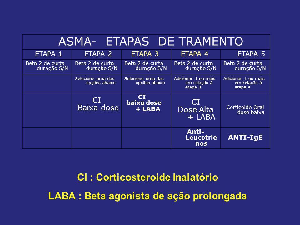 ASMA- ETAPAS DE TRAMENTO ETAPA 1 ETAPA 2 ETAPA 3 ETAPA 4 ETAPA 5 Beta 2 de curta duração S/N Selecione uma das opções abaixo Adicionar 1 ou mais em relação à etapa 3 Adicionar 1 ou mais em relação à etapa 4 CI Baixa dose CI baixa dose + LABA CI Dose Alta + LABA Corticoide Oral dose baixa Anti- Leucotrie nos ANTI-IgE CI : Corticosteroide Inalatório LABA : Beta agonista de ação prolongada