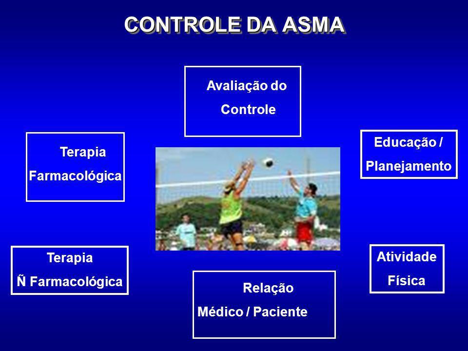 CONTROLE DA ASMA Terapia Ñ Farmacológica Educação / Planejamento Atividade Física Terapia Farmacológica Relação Médico / Paciente Avaliação do Controle