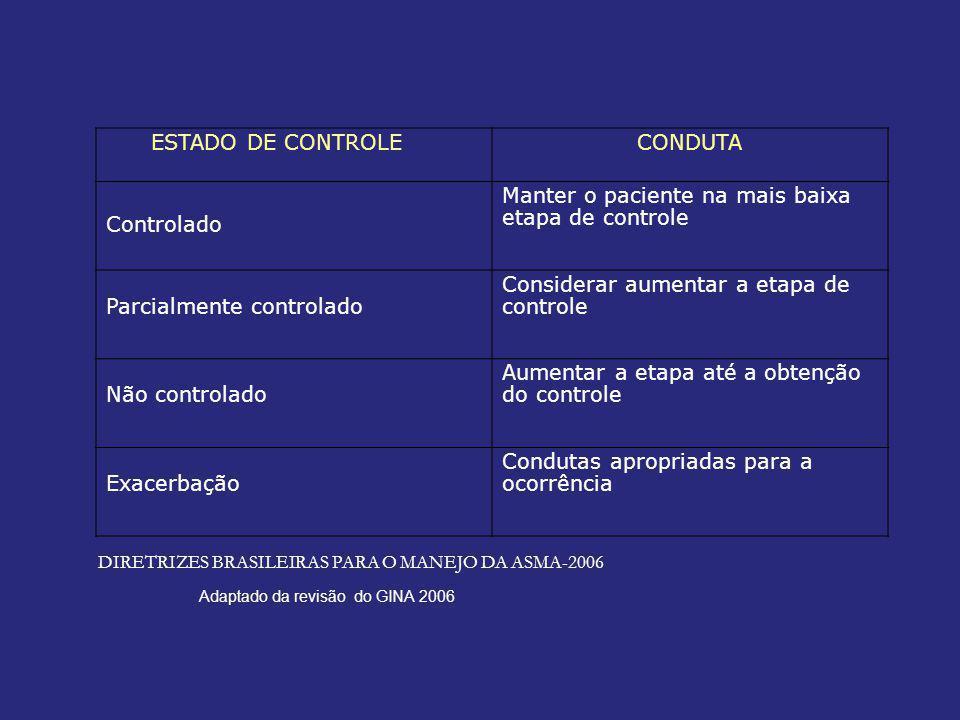 ESTADO DE CONTROLE CONDUTA Controlado Manter o paciente na mais baixa etapa de controle Parcialmente controlado Considerar aumentar a etapa de controle Não controlado Aumentar a etapa até a obtenção do controle Exacerbação Condutas apropriadas para a ocorrência Adaptado da revisão do GINA 2006 DIRETRIZES BRASILEIRAS PARA O MANEJO DA ASMA-2006