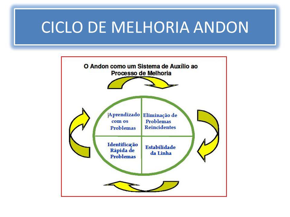 CICLO DE MELHORIA ANDON
