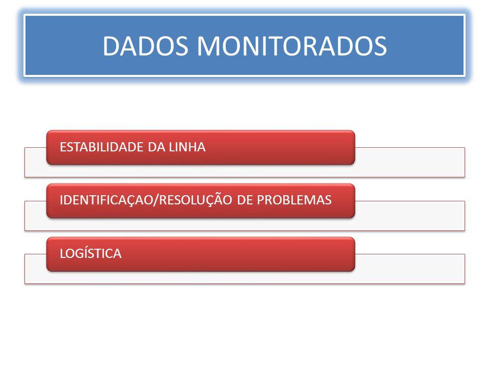 ESTABILIDADE DA LINHAIDENTIFICAÇAO/RESOLUÇÃO DE PROBLEMASLOGÍSTICA DADOS MONITORADOS