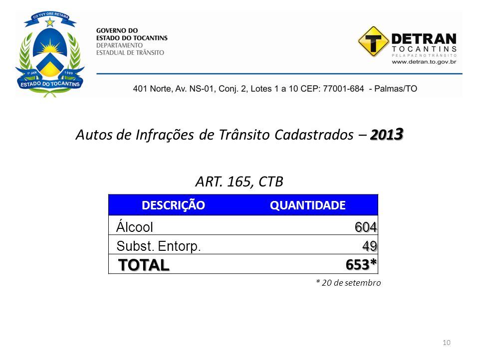 10 201 3 Autos de Infrações de Trânsito Cadastrados – 201 3 ART. 165, CTB * 20 de setembro DESCRIÇÃOQUANTIDADE Álcool604 Subst. Entorp.49 TOTAL 653*