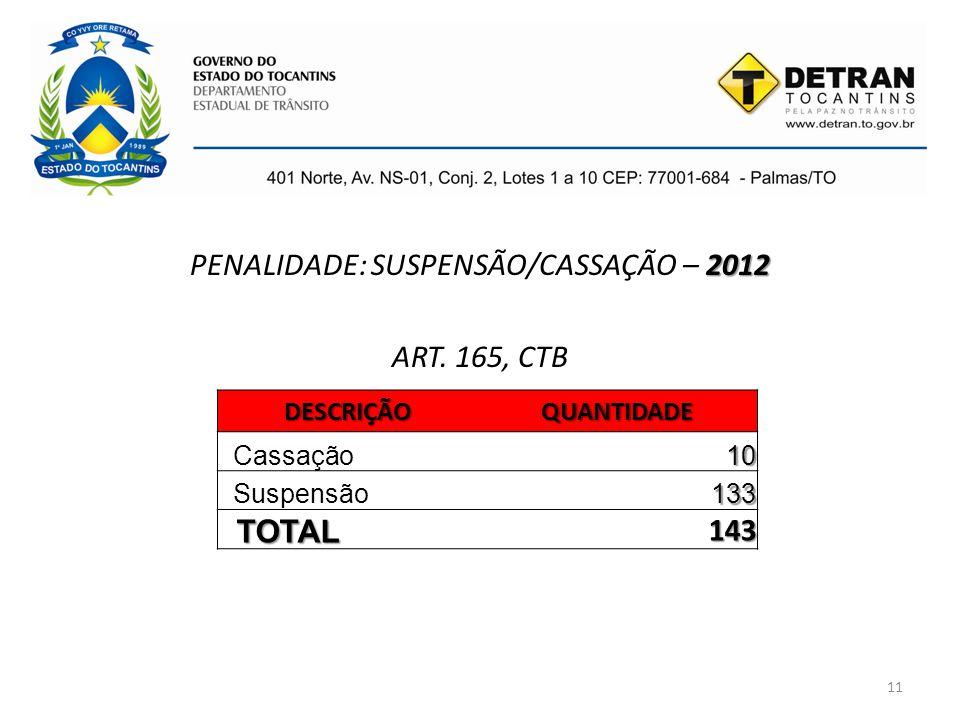 11 2012 PENALIDADE: SUSPENSÃO/CASSAÇÃO – 2012 ART. 165, CTBDESCRIÇÃOQUANTIDADE Cassação10 Suspensão133 TOTAL 143
