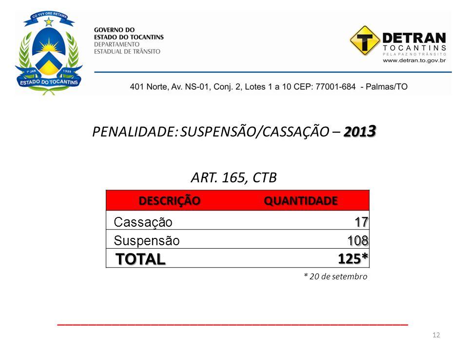 12 201 3 PENALIDADE: SUSPENSÃO/CASSAÇÃO – 201 3 ART. 165, CTB * 20 de setembro _____________________________________________DESCRIÇÃOQUANTIDADE Cassaç