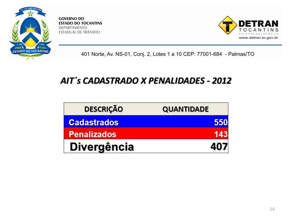14 AIT´s CADASTRADO X PENALIDADES - 2012 DESCRIÇÃOQUANTIDADE Cadastrados Cadastrados550 Penalizados143 Divergência 407