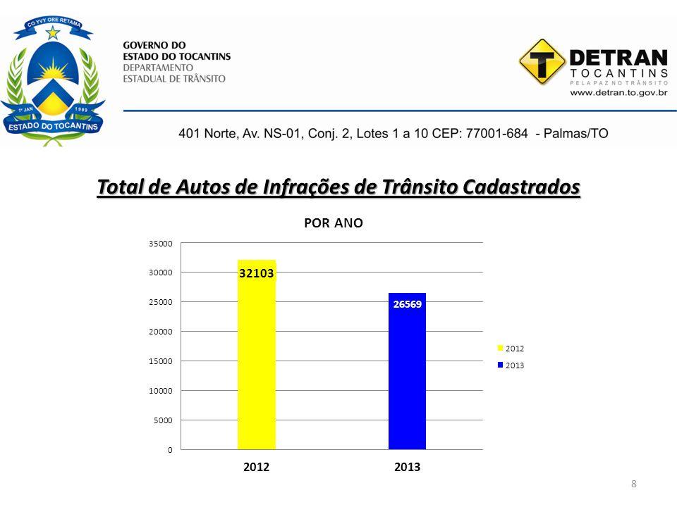 9 Autos de Infrações de Trânsito Cadastrados – 2012 ART.