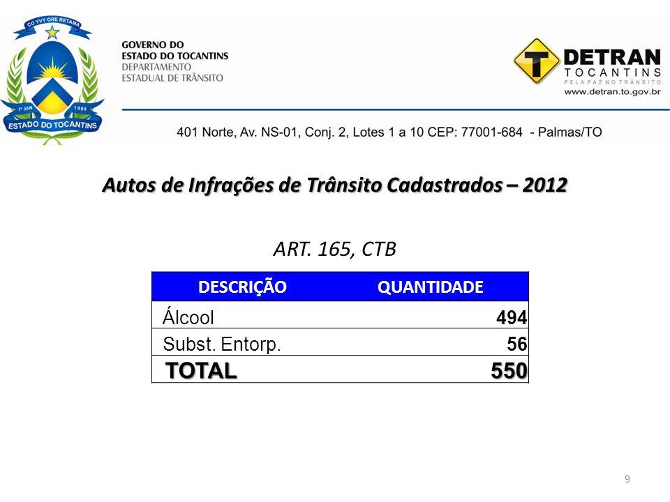 9 Autos de Infrações de Trânsito Cadastrados – 2012 ART. 165, CTB DESCRIÇÃOQUANTIDADE Álcool494 Subst. Entorp.56 TOTAL 550