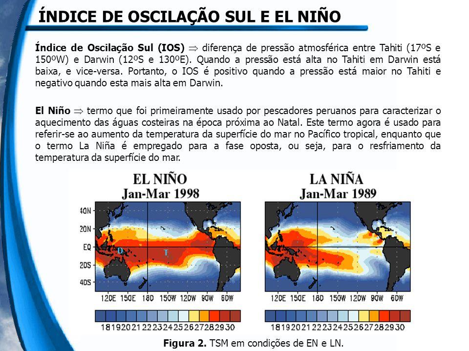Índice de Oscilação Sul (IOS)  diferença de pressão atmosférica entre Tahiti (17ºS e 150ºW) e Darwin (12ºS e 130ºE). Quando a pressão está alta no Ta