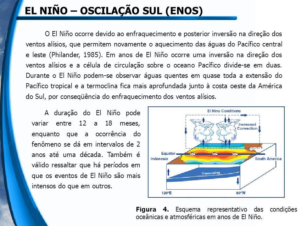 Anomalia Positiva de TSM = águas quentes sobre o Pacífico central e leste Motivo = ventos de oeste para leste transportam as águas superficiais Anomalia Negativa de IOS = pressão alta em Darwin e baixa em Tahiti