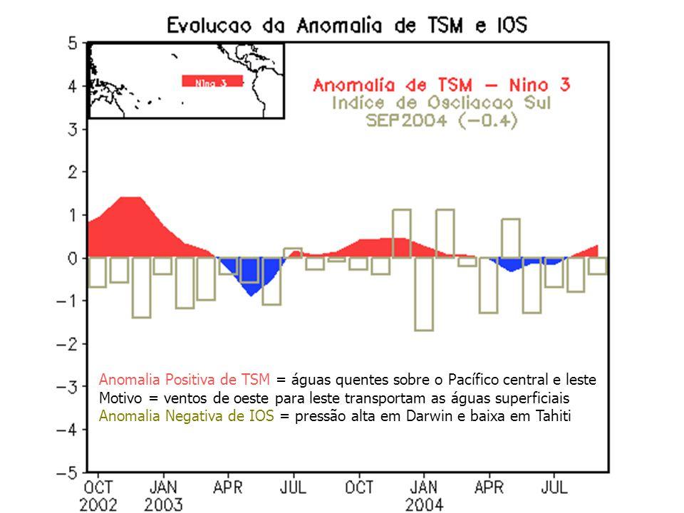 Anomalia Positiva de TSM = águas quentes sobre o Pacífico central e leste Motivo = ventos de oeste para leste transportam as águas superficiais Anomal