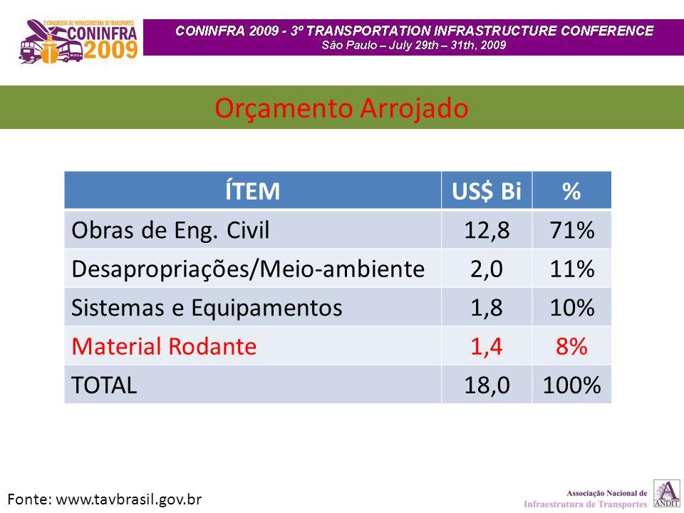 Orçamento Arrojado Fonte: www.tavbrasil.gov.br ÍTEMUS$ Bi% Obras de Eng. Civil12,871% Desapropriações/Meio-ambiente2,011% Sistemas e Equipamentos1,810