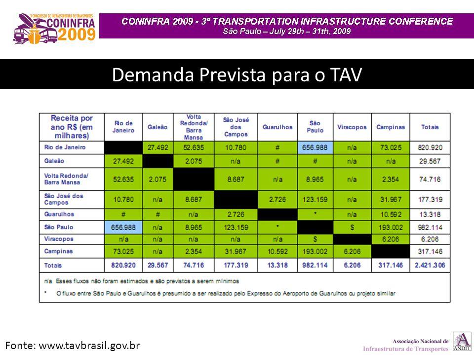 Demanda Prevista para o TAV Fonte: www.tavbrasil.gov.br