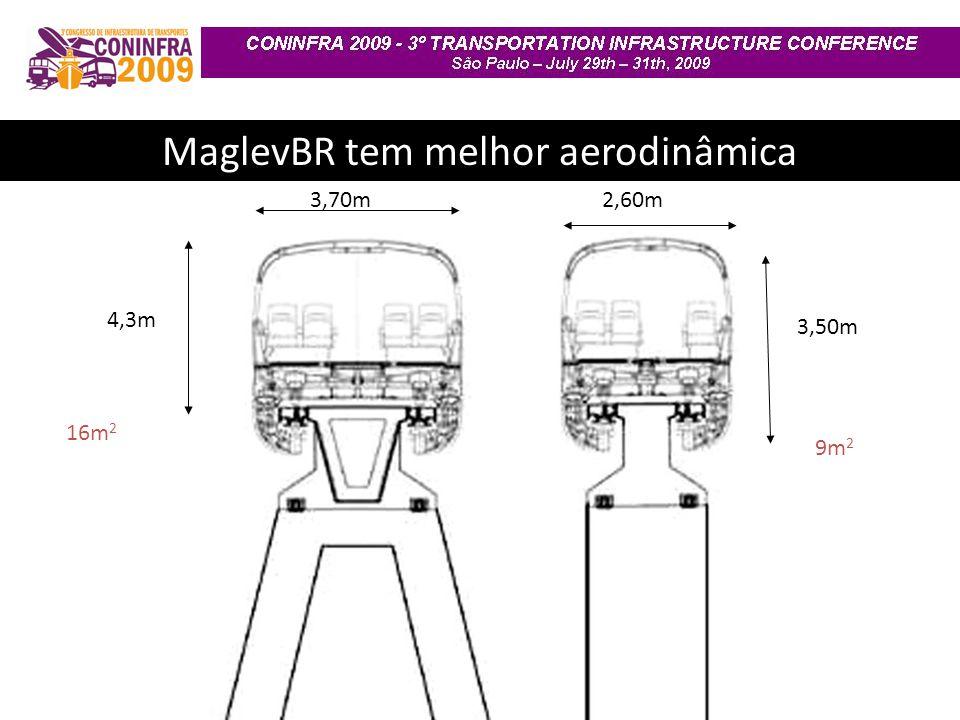 3,70m2,60m 4,3m 16m 2 3,50m 9m 2 MaglevBR tem melhor aerodinâmica
