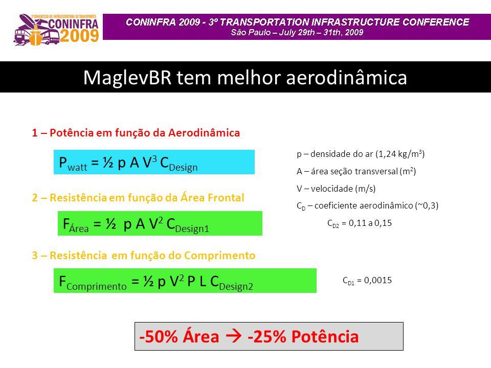 F Área = ½ p A V 2 C Design1 P watt = ½ p A V 3 C Design F Comprimento = ½ p V 2 P L C Design2 1 – Potência em função da Aerodinâmica 2 – Resistência