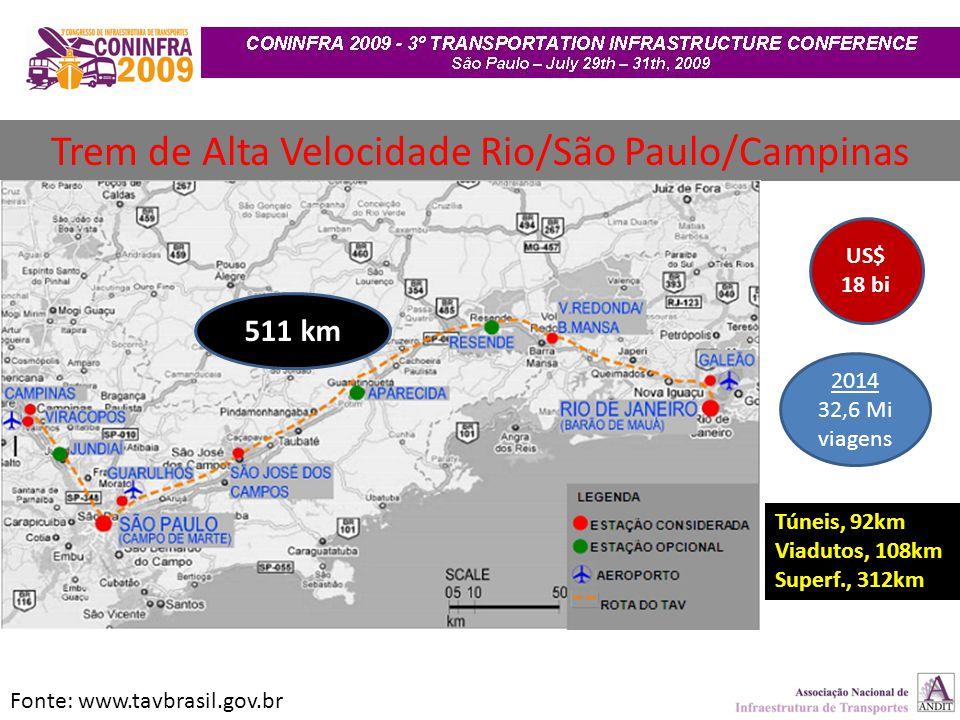 511 km Fonte: www.tavbrasil.gov.br US$ 18 bi 2014 32,6 Mi viagens Túneis, 92km Viadutos, 108km Superf., 312km