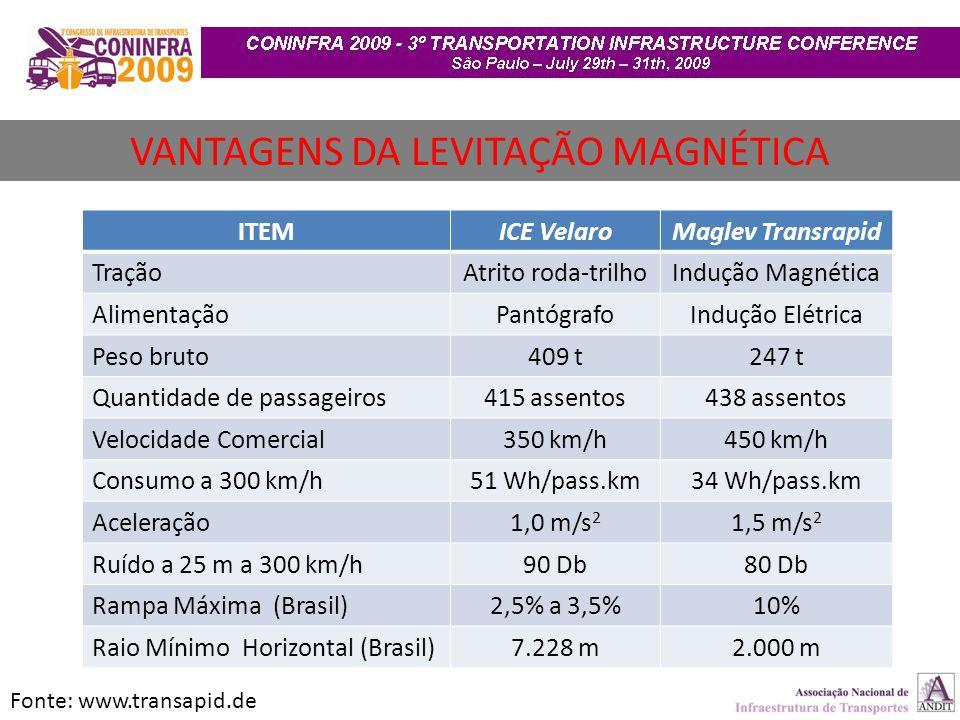 VANTAGENS DA LEVITAÇÃO MAGNÉTICA Fonte: www.transapid.de ITEMICE VelaroMaglev Transrapid TraçãoAtrito roda-trilhoIndução Magnética AlimentaçãoPantógra