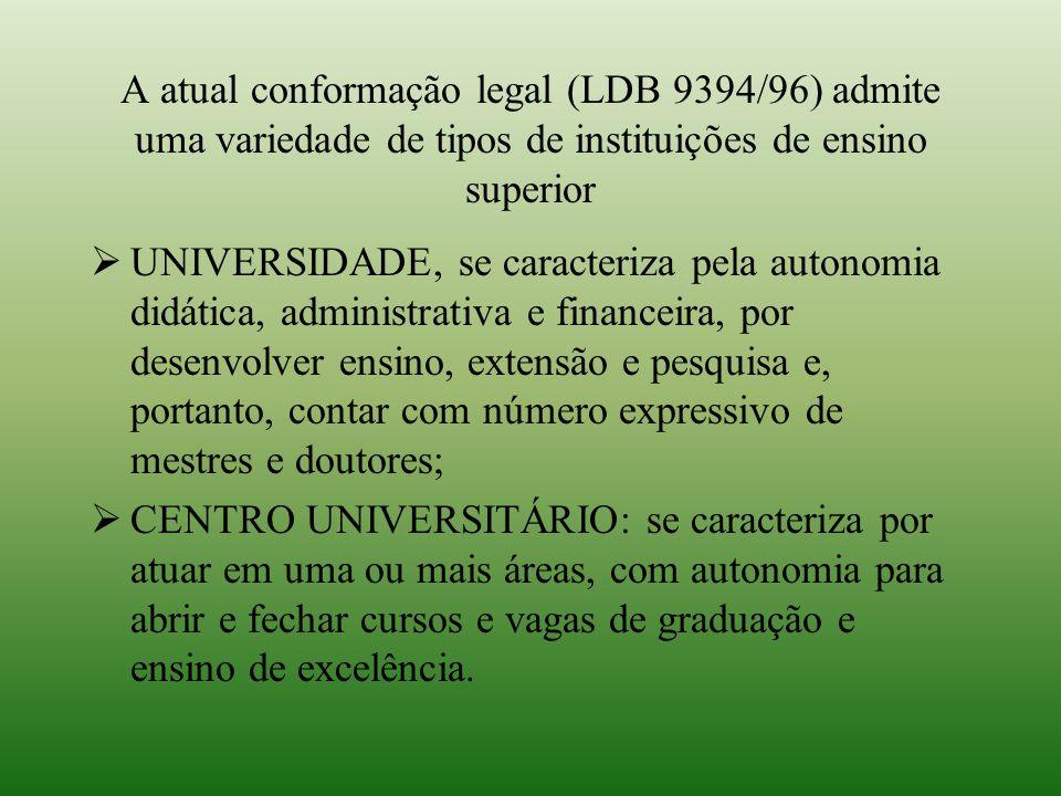 A atual conformação legal (LDB 9394/96) admite uma variedade de tipos de instituições de ensino superior  UNIVERSIDADE, se caracteriza pela autonomia