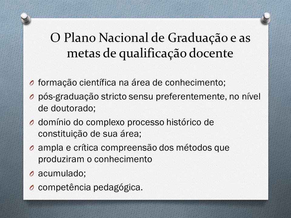 O Plano Nacional de Graduação e as metas de qualificação docente O formação científica na área de conhecimento; O pós-graduação stricto sensu preferen