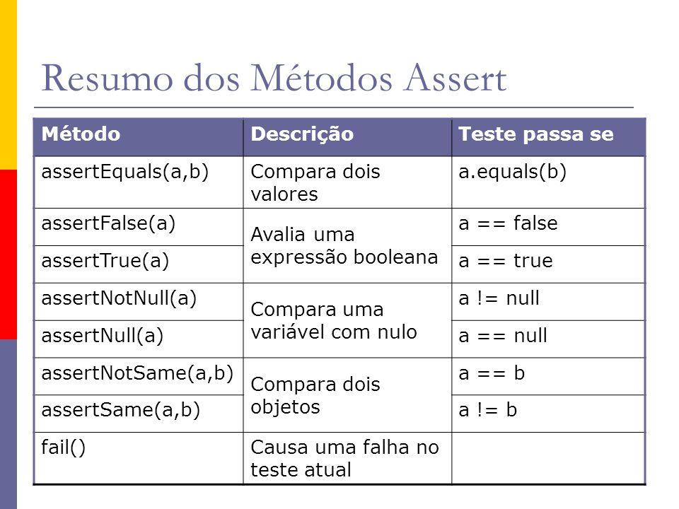 Resumo dos Métodos Assert MétodoDescriçãoTeste passa se assertEquals(a,b) Compara dois valores a.equals(b) assertFalse(a) Avalia uma expressão boolean