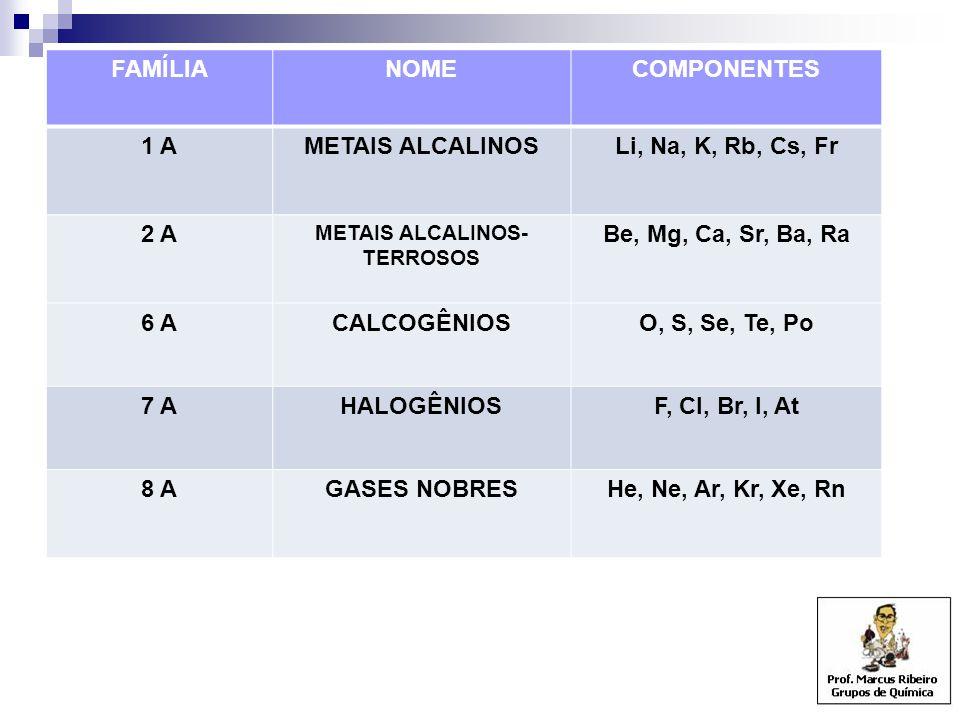 FAMÍLIANOMECOMPONENTES 1 AMETAIS ALCALINOSLi, Na, K, Rb, Cs, Fr 2 A METAIS ALCALINOS- TERROSOS Be, Mg, Ca, Sr, Ba, Ra 6 ACALCOGÊNIOSO, S, Se, Te, Po 7