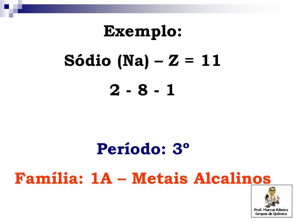 Exemplo: Sódio (Na) – Z = 11 2 - 8 - 1 Período: 3º Família: 1A – Metais Alcalinos