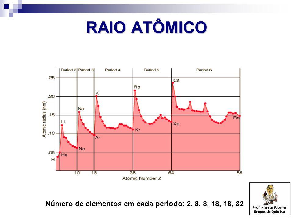 Número de elementos em cada período: 2, 8, 8, 18, 18, 32